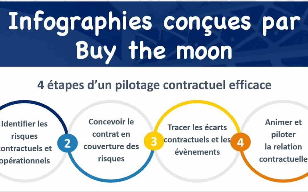 Buy the moon Bandeau Infographies